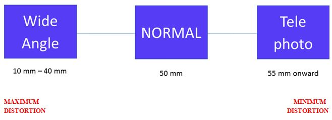 focal length line in dental photography
